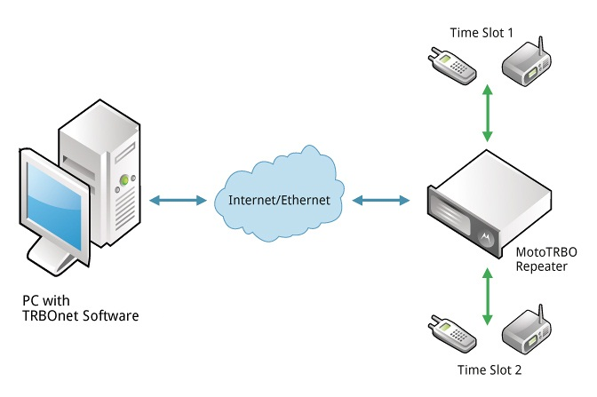 TRBOnet Direct IP Connect to MOTOTRBO Repeaters