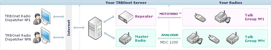 TRBOnet™ Enterprise Schema